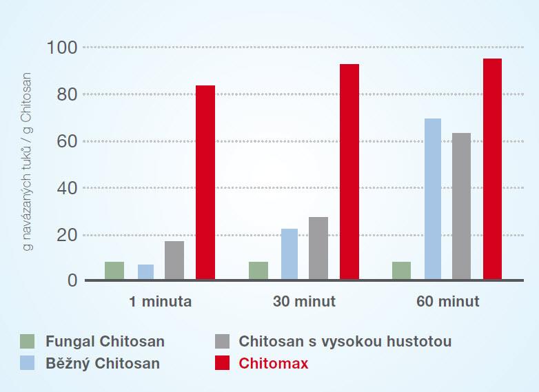 vazebna schopnost chitomaxu
